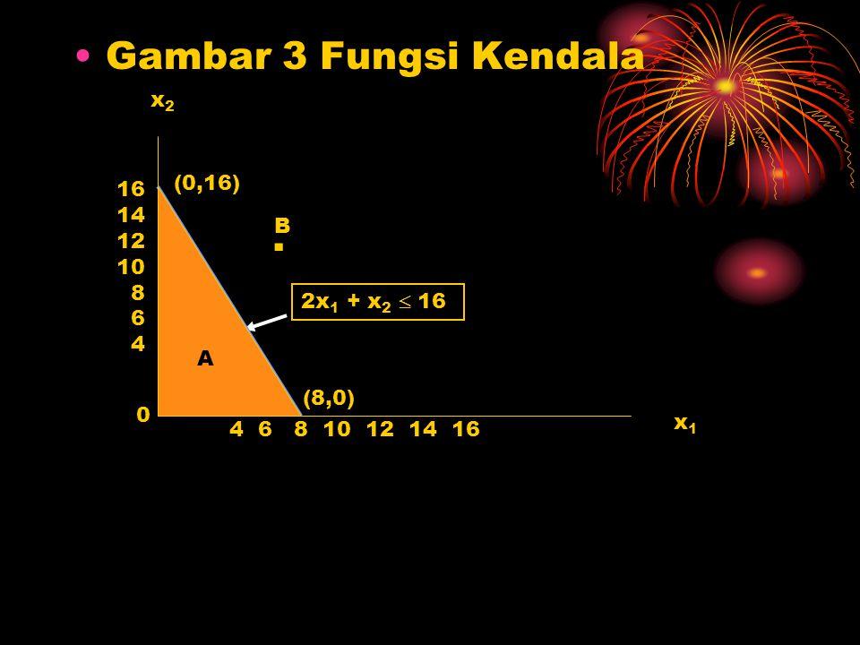 Gambar 3 Fungsi Kendala x1x1 x2x2 16 14 12 10 8 6 4 4 6 8 10 12 14 16 (0,16) (8,0) 2x 1 + x 2  16 0 A. B