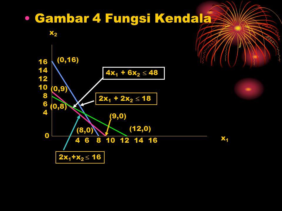 Gambar 4 Fungsi Kendala x1x1 x2x2 16 14 12 10 8 6 4 4 6 8 10 12 14 16 (0,16) (8,0) 2x 1 + 2x 2  18 0 (9,0) (0,9) 4x 1 + 6x 2  48 2x 1 +x 2  16 (0,8