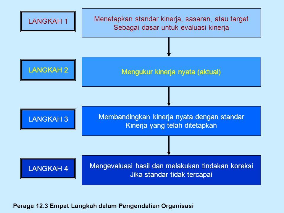Peraga 12.3 Empat Langkah dalam Pengendalian Organisasi Menetapkan standar kinerja, sasaran, atau target Sebagai dasar untuk evaluasi kinerja LANGKAH