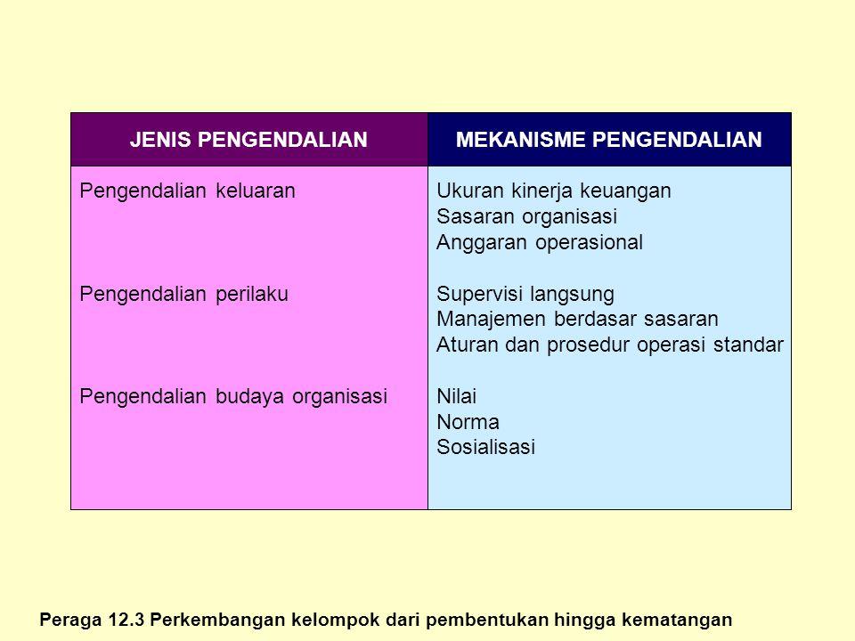 Peraga 12.3 Perkembangan kelompok dari pembentukan hingga kematangan JENIS PENGENDALIAN Pengendalian keluaran Pengendalian perilaku Pengendalian buday