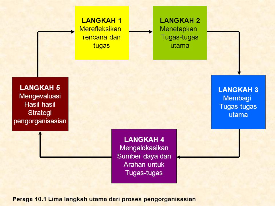LANGKAH 1 Merefleksikan rencana dan tugas LANGKAH 2 Menetapkan Tugas-tugas utama LANGKAH 5 Mengevaluasi Hasil-hasil Strategi pengorganisasian LANGKAH