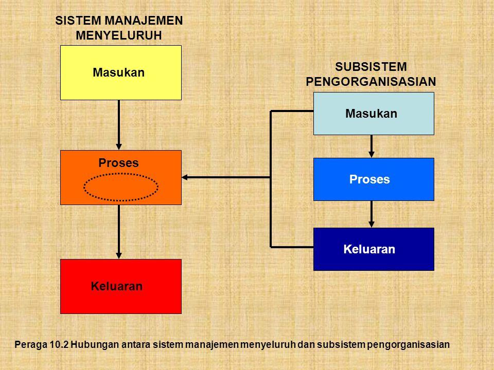 Peraga 10.2 Hubungan antara sistem manajemen menyeluruh dan subsistem pengorganisasian Keluaran Proses Masukan SISTEM MANAJEMEN MENYELURUH Keluaran Pr