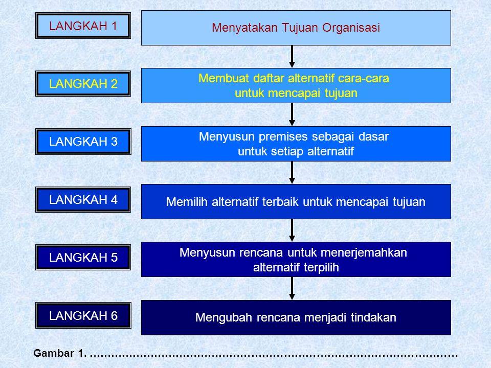 Menyatakan Tujuan Organisasi LANGKAH 1 Membuat daftar alternatif cara-cara untuk mencapai tujuan LANGKAH 2 Menyusun premises sebagai dasar untuk setia