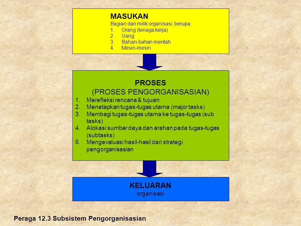 Peraga 12.3 Subsistem Pengorganisasian MASUKAN Bagian dari milik organisasi, berupa: 1.Orang (tenaga kerja) 2.Uang 3.Bahan-bahan mentah 4.Mesin-mesin