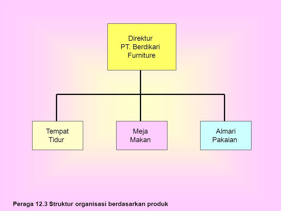 Peraga 12.3 Struktur organisasi berdasarkan produk Direktur PT. Berdikari Furniture Tempat Tidur Meja Makan Almari Pakaian