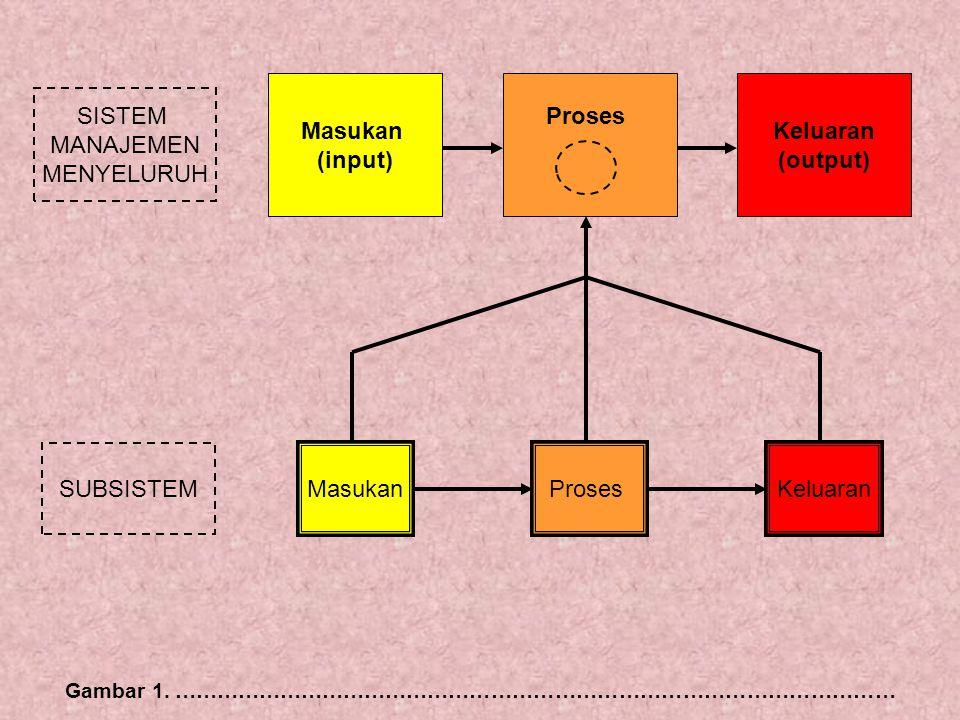 Masukan (input) Proses SISTEM MANAJEMEN MENYELURUH Keluaran (output) MasukanProses SUBSISTEM Keluaran Gambar 1. …………………………………………………………………………………………