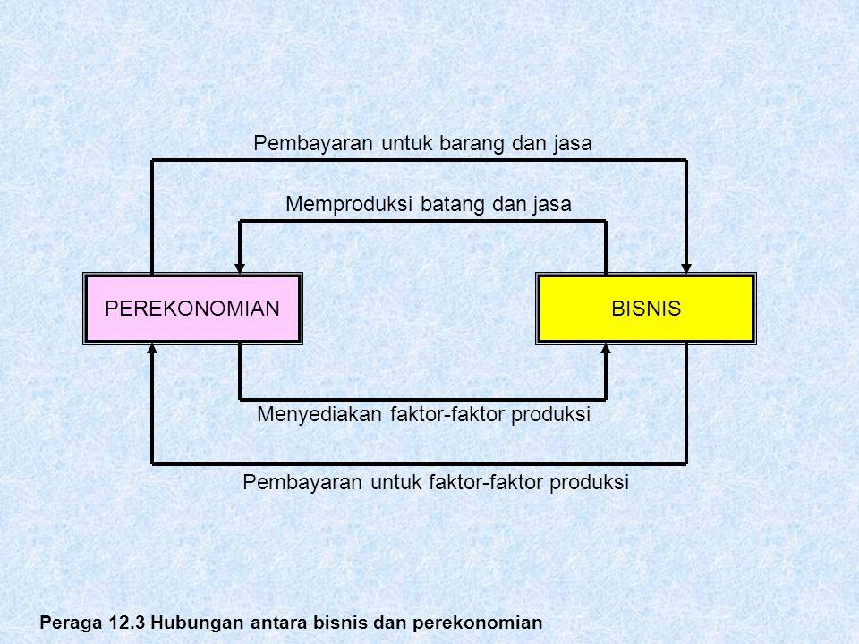 PEREKONOMIANBISNIS Pembayaran untuk barang dan jasa Memproduksi batang dan jasa Menyediakan faktor-faktor produksi Pembayaran untuk faktor-faktor prod