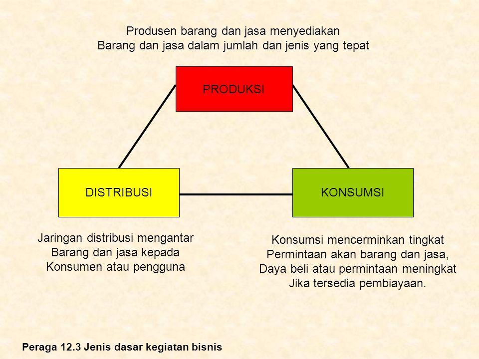 PRODUKSI Produsen barang dan jasa menyediakan Barang dan jasa dalam jumlah dan jenis yang tepat DISTRIBUSI Jaringan distribusi mengantar Barang dan ja