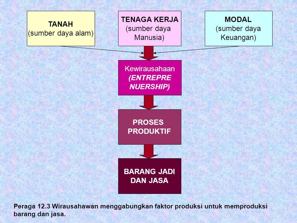 Peraga 12.3 Wirausahawan menggabungkan faktor produksi untuk memproduksi barang dan jasa. TANAH (sumber daya alam) TENAGA KERJA (sumber daya Manusia)