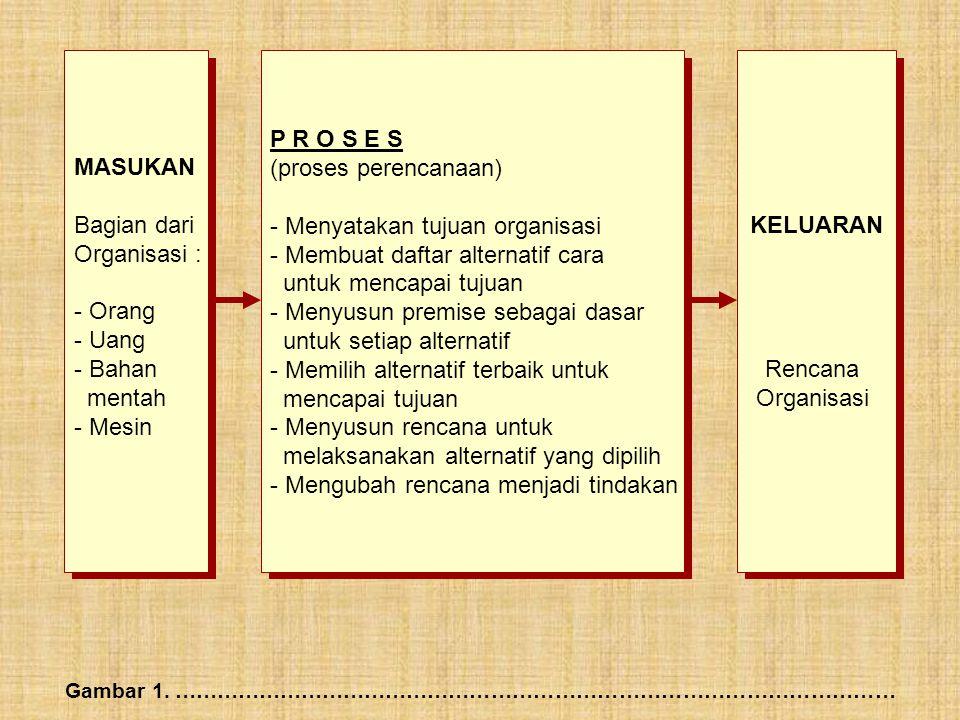 MASUKAN Bagian dari Organisasi : - Orang - Uang - Bahan mentah - Mesin P R O S E S (proses perencanaan) - Menyatakan tujuan organisasi - Membuat dafta