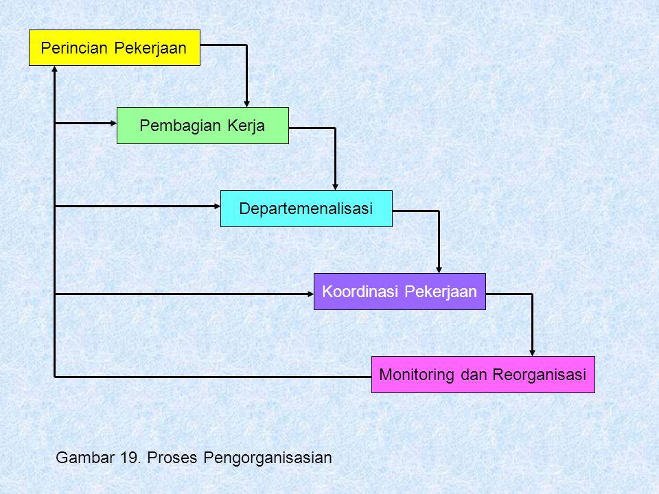 Perincian Pekerjaan Pembagian Kerja DepartemenalisasiKoordinasi PekerjaanMonitoring dan Reorganisasi Gambar 19. Proses Pengorganisasian
