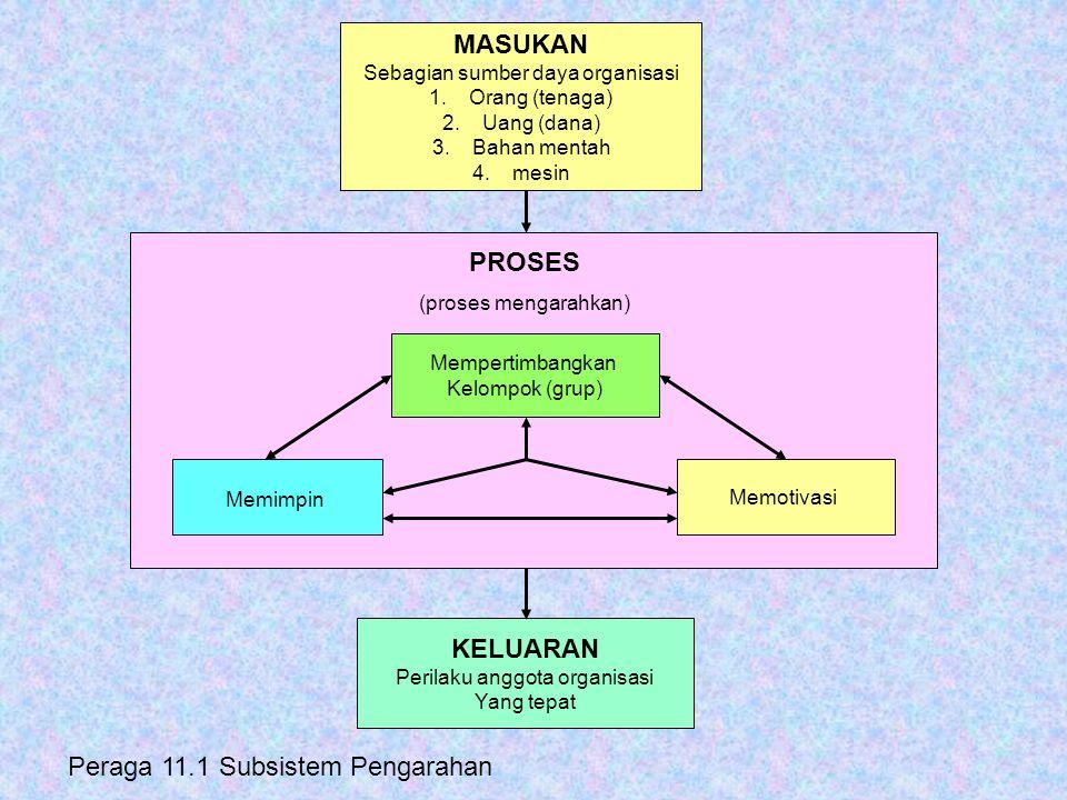 PROSES (proses mengarahkan) MASUKAN Sebagian sumber daya organisasi 1.Orang (tenaga) 2.Uang (dana) 3.Bahan mentah 4.mesin Memimpin Mempertimbangkan Ke