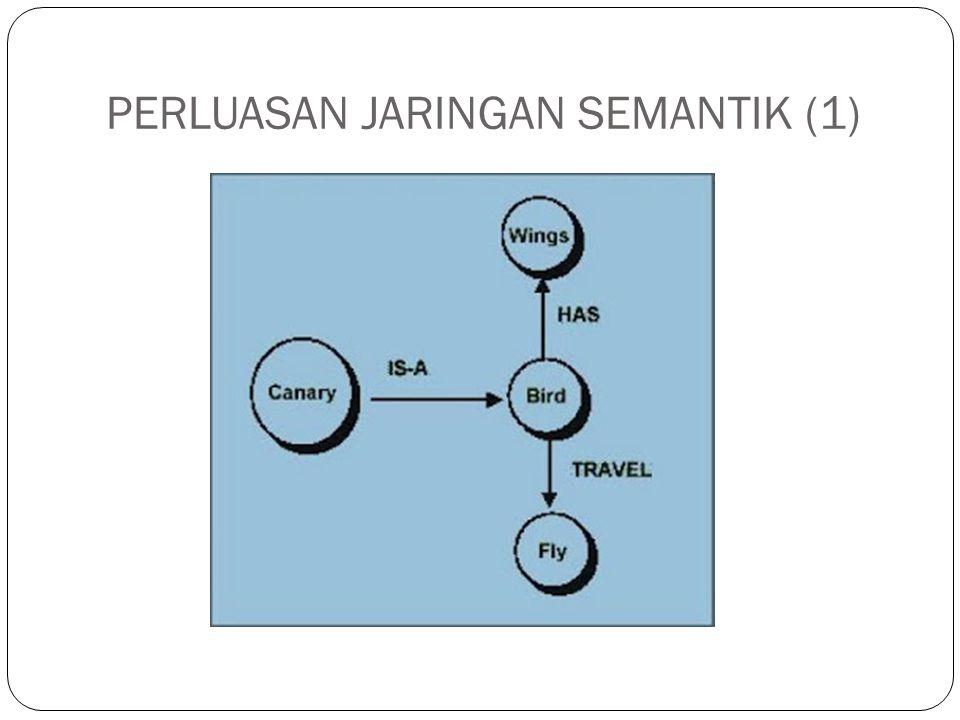 PERLUASAN JARINGAN SEMANTIK (2) Jaringan semantik pada gambar di slide sebelumnya, dapat diperluas (expanding), yaitu dengan menambah node dan menghubungkan dengan node yang bersesuaian pada jaringan semantik.