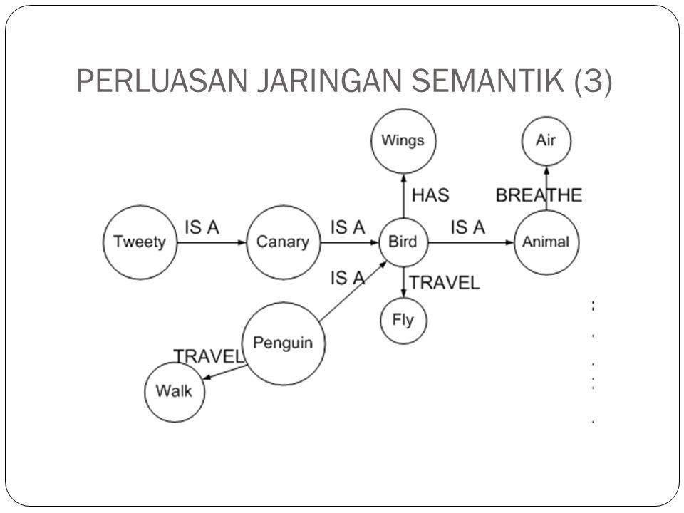 PERLUASAN JARINGAN SEMANTIK (4) Keterangan : a.
