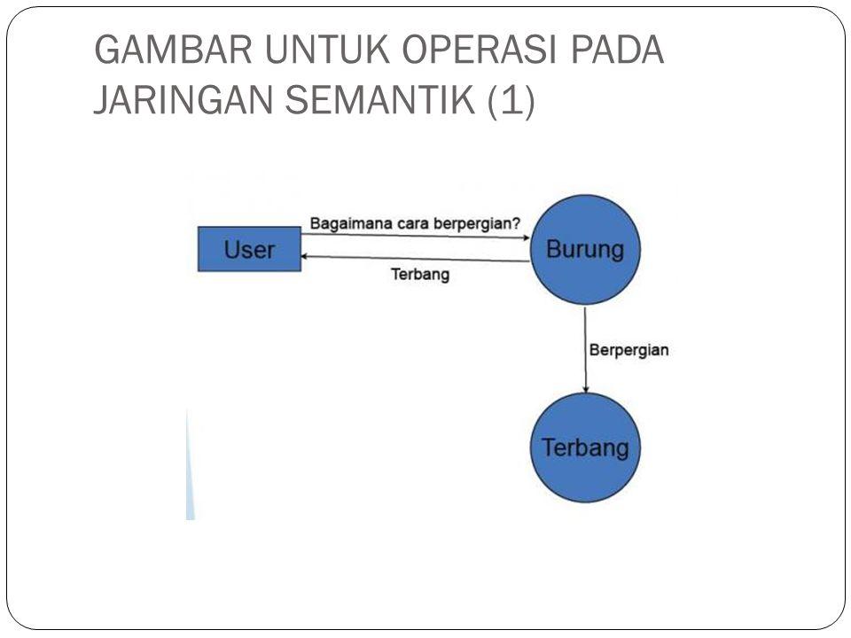 GAMBAR UNTUK OPERASI PADA JARINGAN SEMANTIK (2)