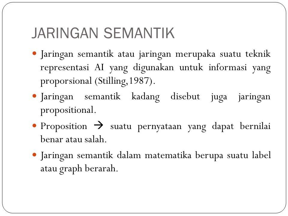 KONSEP JARINGAN SEMANTIK Jaringan semantik terdiri dari simpul (NODE) dan busur (ARC).