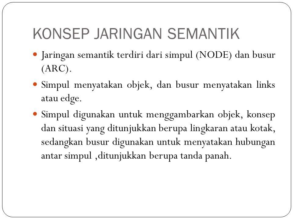 CONTOH JARINGAN SEMANTIK (1)