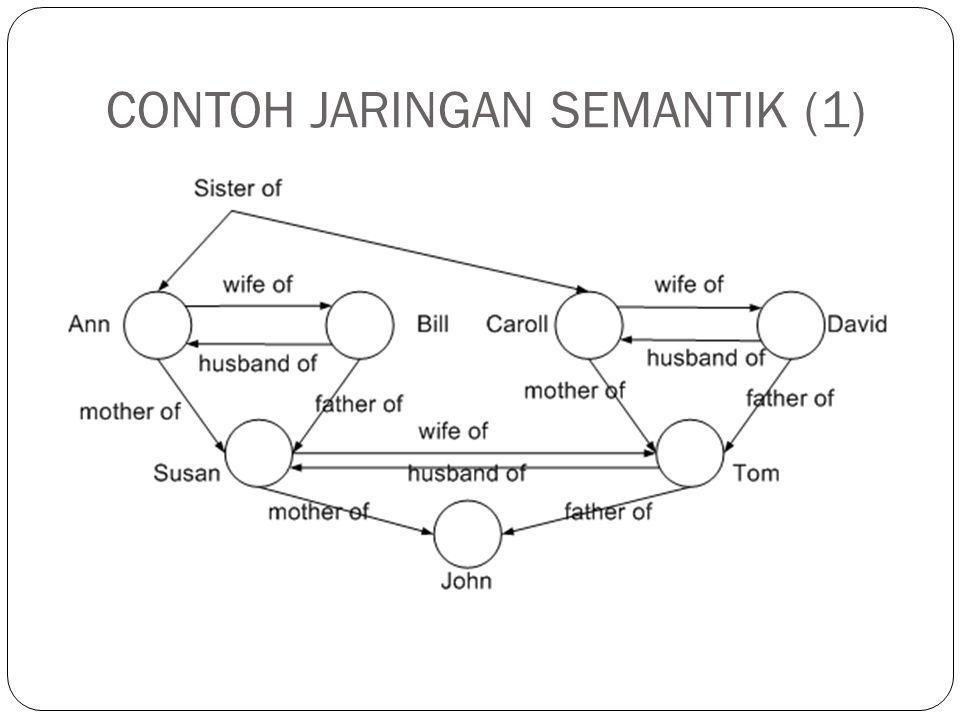 CONTOH JARINGAN SEMANTIK (2) Hubungan merupakan dasar penting dalam jaringan semantik karena menyediakan struktur struktur dasar untuk pengorganisasian pengetahuan.