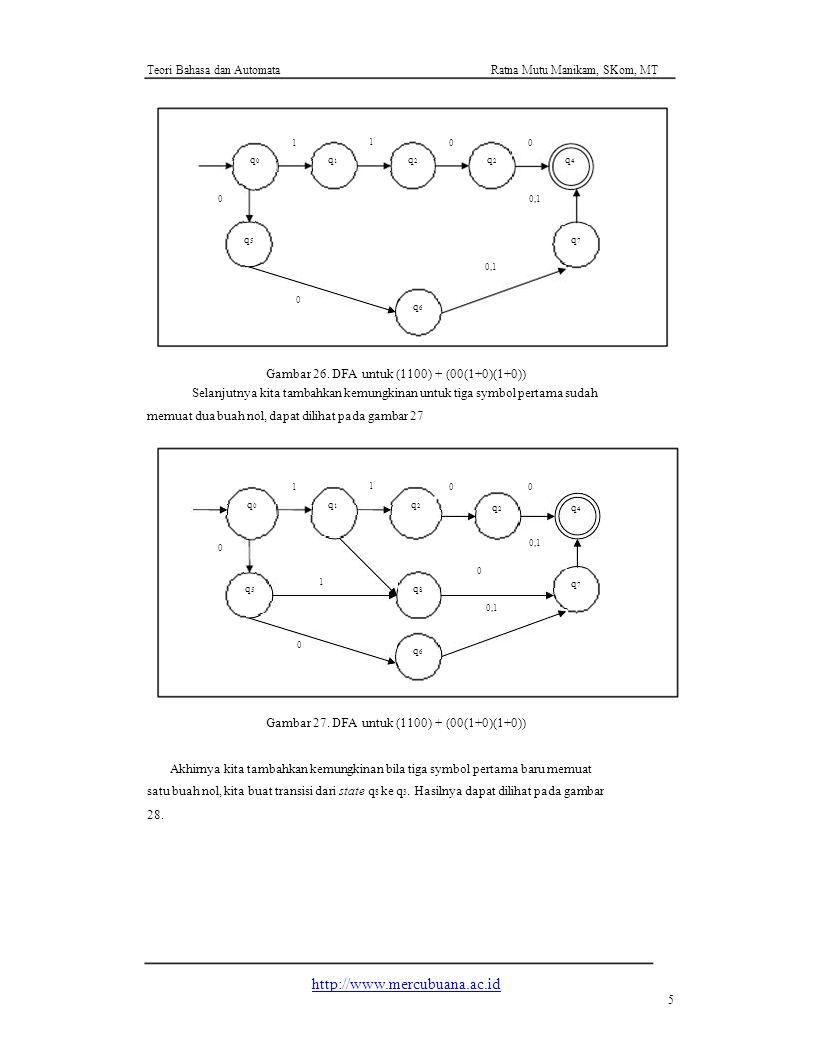 Teori Bahasa dan AutomataRatna Mutu Manikam, SKom, MT 1 1 00 q0q0 q1q1 q2q2 q2q2 q4q4 0 q5q5 0 q6q6 0,1 q7q7 Gambar 26. DFA untuk (1100) + (00(1+0)(1+