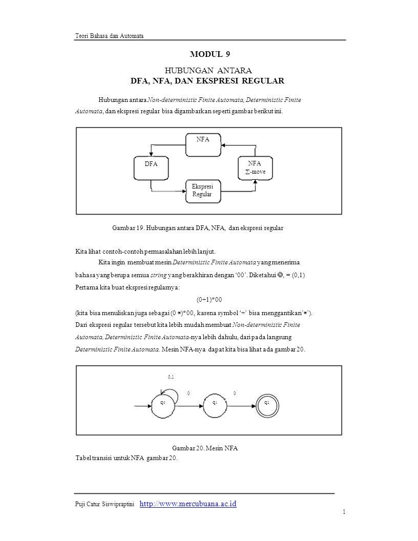 Teori Bahasa dan Automata MODUL 9 HUBUNGAN ANTARA DFA, NFA, DAN EKSPRESI REGULAR Hubungan antara Non-deterministic Finite Automata, Deterministic Finite Automata, dan ekspresi regular bisa digambarkan seperti gambar berikut ini.