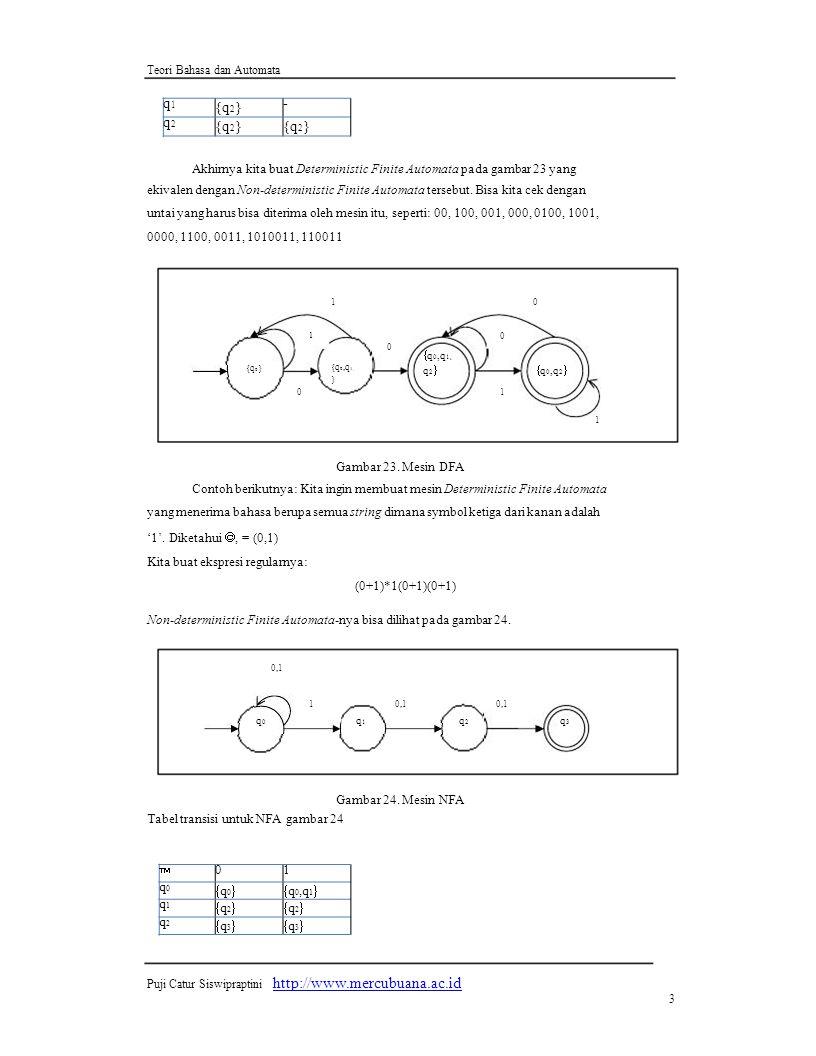  01 q0q0  q 0  q 0,q 1  q1q1  q 2  q2q2  q 3  q1q1  q 2  - q2q2 Teori Bahasa dan Automata Akhirnya kita buat Deterministic Finite Automata pada gambar 23 yang ekivalen dengan Non-deterministic Finite Automata tersebut.