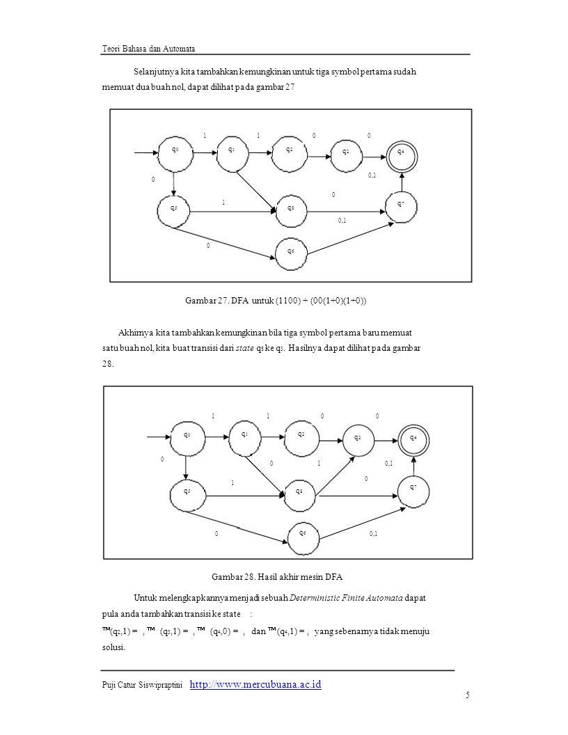 Teori Bahasa dan Automata Selanjutnya kita tambahkan kemungkinan untuk tiga symbol pertama sudah memuat dua buah nol, dapat dilihat pada gambar 27 1100 q0q0 q1q1 q2q2 q2q2 q4q4 0 0 0,1 q5q5 1 q8q8 q7q7 0 q6q6 Gambar 27.