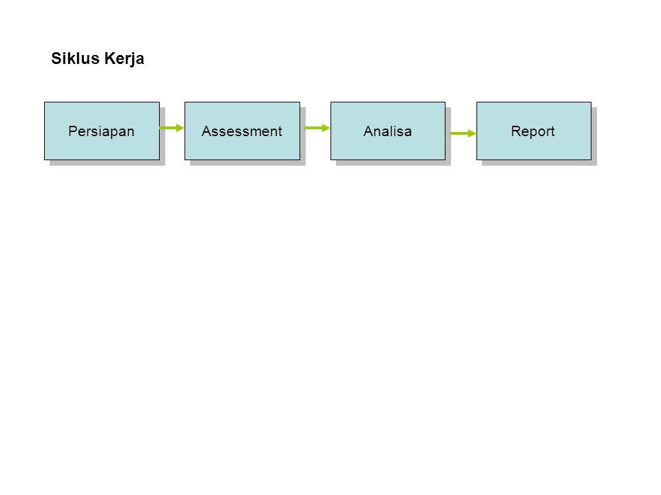 Persiapan Assessment Report Analisa Siklus Kerja Domain Dokumen IT Blueprint Pembuatan Template Pembuatan Template Wawancara Pengumpulan Data Pengumpulan Data Kompilasi Roadmap Dokumen PMBOK Dokumen PMBOK