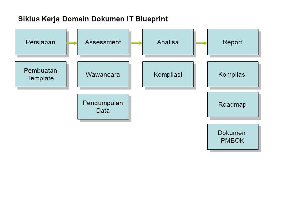 Lingkup Kerja 1.Menginventarisir dan Evaluasi; 2.Audit Teknologi Informasi; 3.Benchmarking; 4.Analisa Perkembangan TIK; 5.Analisa Kebijakan E-Govern ment; 6.Analisis Criticall Success Factor (CSF); 7Analisa Hardware & Software; 8.Rumusan Arsitektur Informasi 9.Sistem dan Prosedur pelak- naan, mekanisme tata cara dan alur informasi.