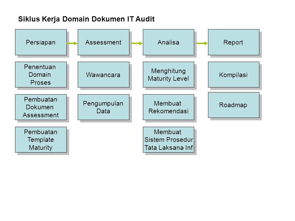 Persiapan Assessment Report Analisa Siklus Kerja Domain Dokumen IT Audit Penentuan Domain Proses Penentuan Domain Proses Wawancara Pengumpulan Data Pe