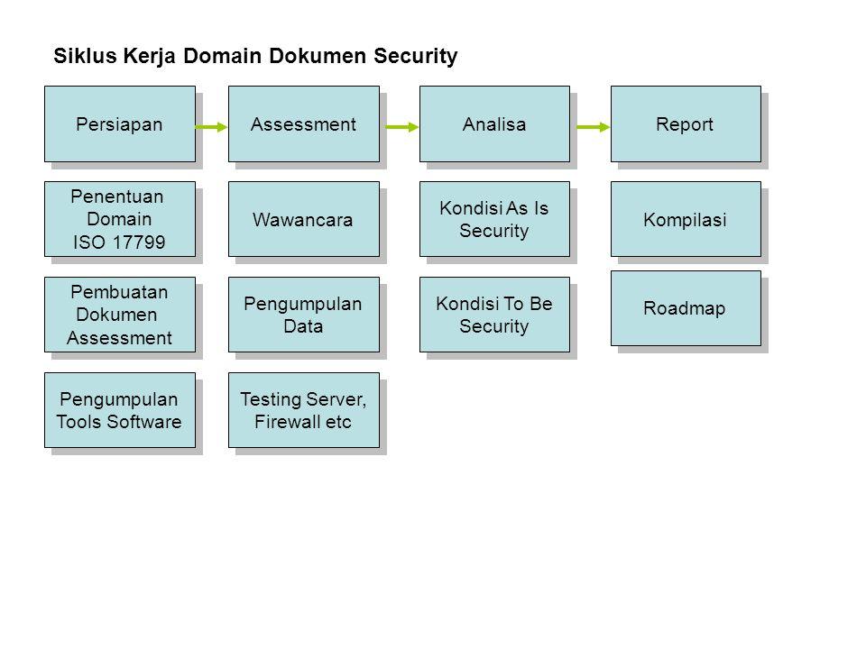 Persiapan Assessment Report Analisa Siklus Kerja Domain Dokumen Security Penentuan Domain ISO 17799 Penentuan Domain ISO 17799 Wawancara Pengumpulan D