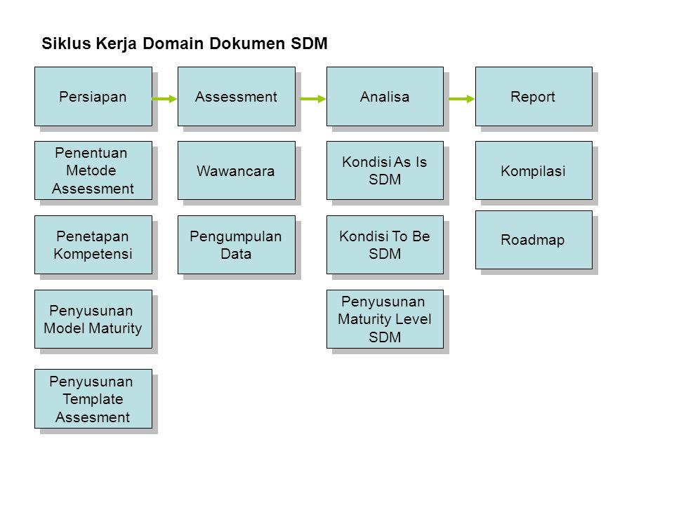 Persiapan Assessment Report Analisa Siklus Kerja Domain Dokumen Benchmarking Surat Pengantar Dari Dephub Surat Pengantar Dari Dephub Wawancara Pengumpulan Data Pengumpulan Data Kompilasi Roadmap Menentukan Acuan Benchmarking Menentukan Acuan Benchmarking Membuat Tools Assessment Membuat Tools Assessment
