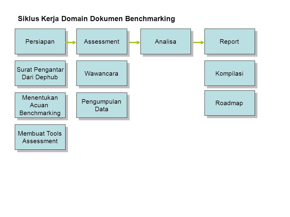 Persiapan Assessment Report Analisa Siklus Kerja Domain Dokumen Benchmarking Surat Pengantar Dari Dephub Surat Pengantar Dari Dephub Wawancara Pengump
