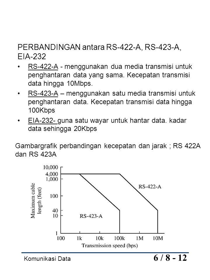 Komunikasi Data 6 / 8 - 12 PERBANDINGAN antara RS-422-A, RS-423-A, EIA-232 RS-422-A - menggunakan dua media transmisi untuk penghantaran data yang sam