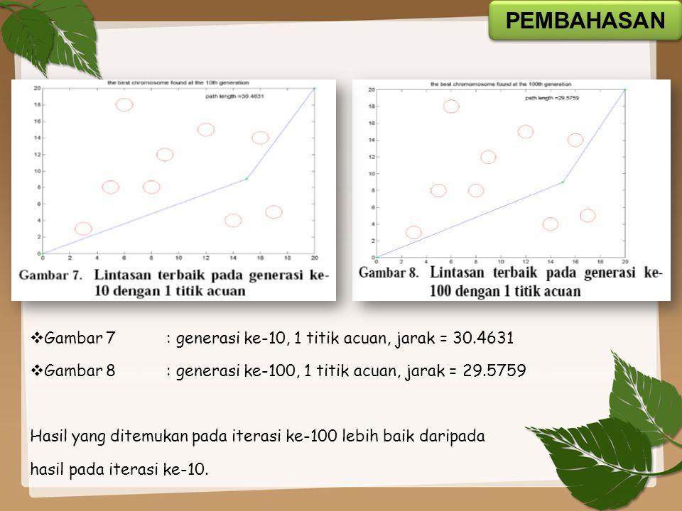  Gambar 9: generasi ke-10, 2 titik acuan, jarak = 30.0916  Gambar 10: generasi ke-100, 2 titik acuan, jarak = 28.7062 Hasil yang ditemukan pada iterasi ke-100 lebih baik daripada hasil pada iterasi ke-10.