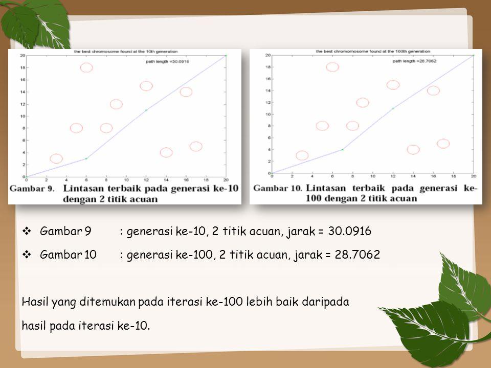  Gambar 11: generasi ke-10, 4 titik acuan, jarak = 32.5825  Gambar 12: generasi ke-100, 4 titik acuan, jarak = 29.7904 Hasil yang ditemukan pada iterasi ke-100 lebih baik daripada hasil pada iterasi ke-10.