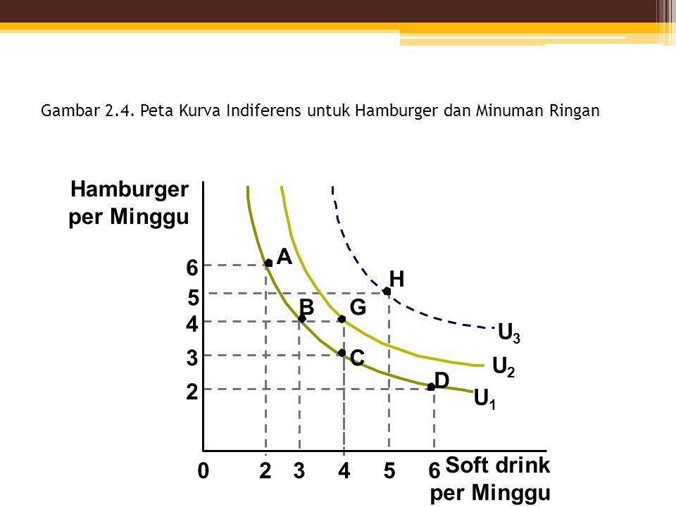 Gambar 2.4. Peta Kurva Indiferens untuk Hamburger dan Minuman Ringan Hamburger per Minggu 6 A B C G D U1U1 4 3 2 Soft drink per Minggu 234605 5 U2U2 U