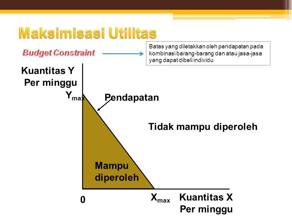 Kuantitas Y Per minggu Y max Tidak mampu diperoleh Pendapatan Mampu diperoleh Kuantitas X Per minggu 0 X max Batas yang diletakkan oleh pendapatan pad