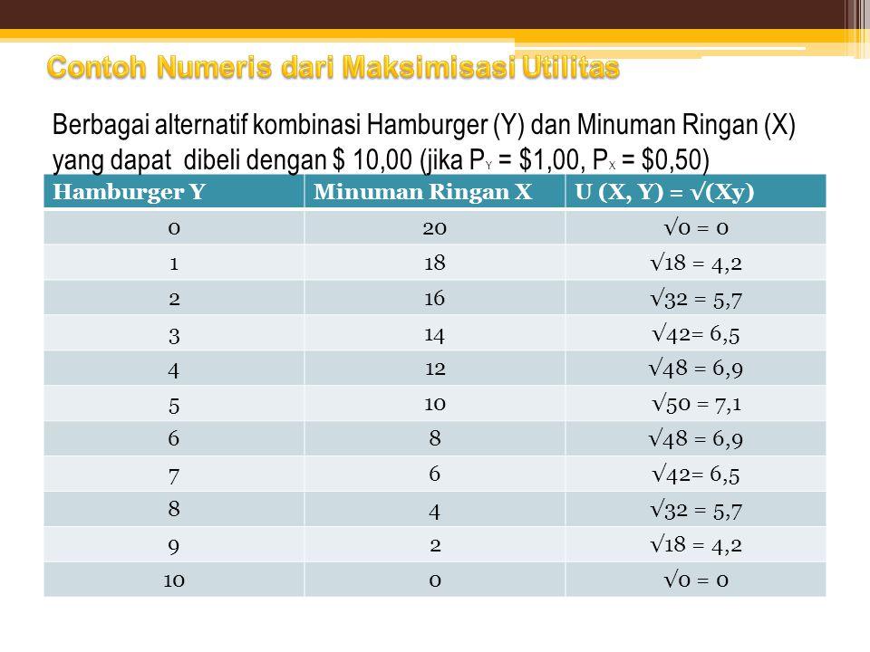 Hamburger YMinuman Ringan XU (X, Y) = √(Xy) 020√0 = 0 118√18 = 4,2 216√32 = 5,7 314√42= 6,5 412√48 = 6,9 510√50 = 7,1 68√48 = 6,9 76√42= 6,5 84√32 = 5
