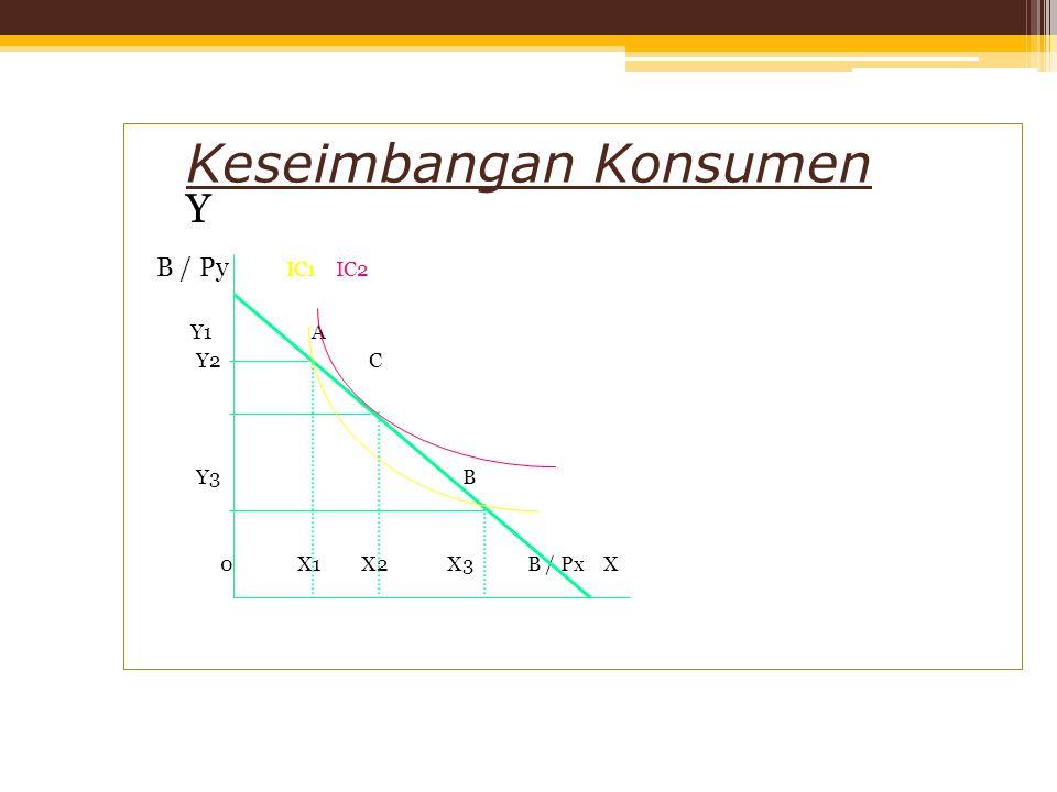 Keseimbangan Konsumen Y B / Py IC1 IC2 Y1 A Y2 C Y3 B 0 X1 X2 X3 B / Px X