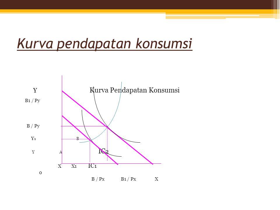 Kurva pendapatan konsumsi Y Kurva Pendapatan Konsumsi B1 / Py B / Py Y 1 B Y A IC 2 X X1 IC 1 0 B / Px B1 / Px X