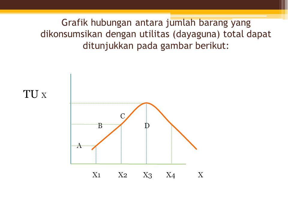 Grafik hubungan antara jumlah barang yang dikonsumsikan dengan utilitas (dayaguna) total dapat ditunjukkan pada gambar berikut: TU X C B D A X1 X2 X3