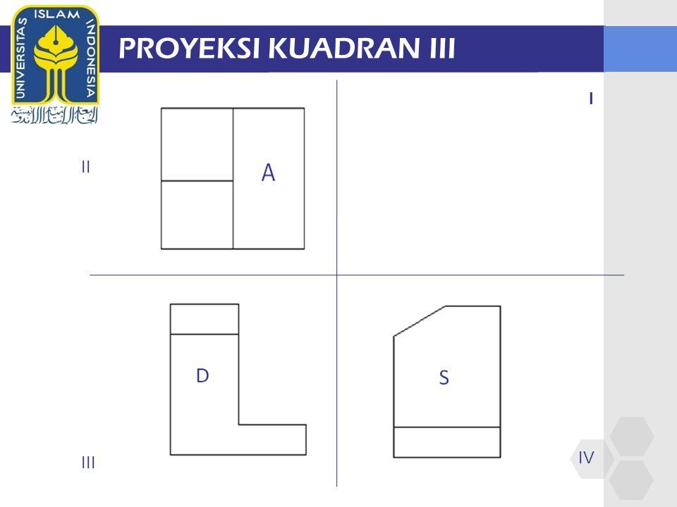 PROYEKSI KUADRAN III I II III IV