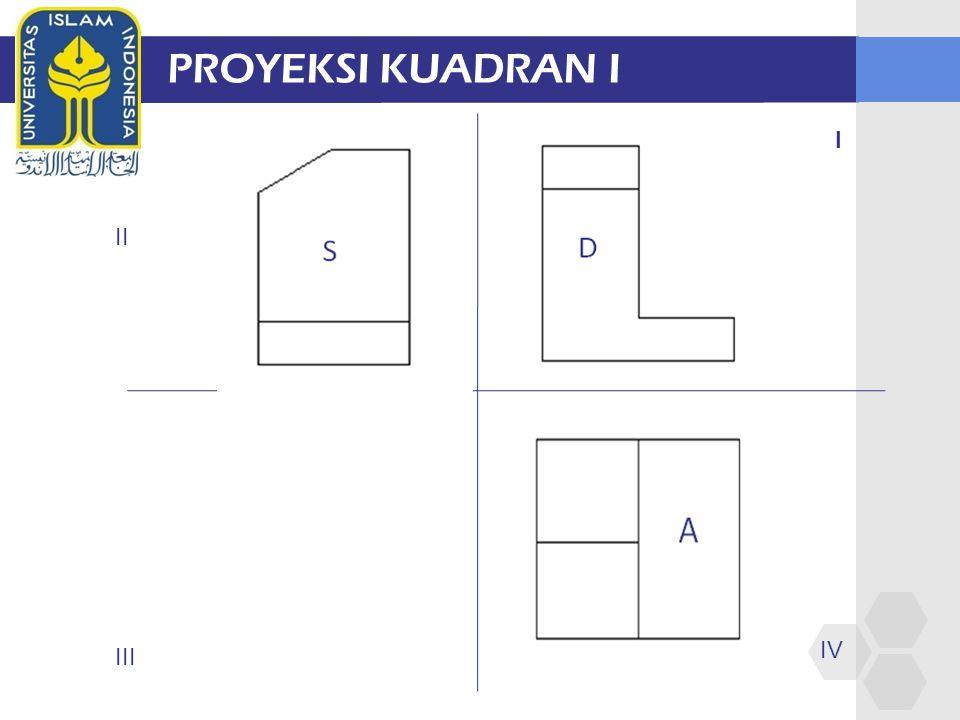 PROYEKSI KUADRAN I I II III IV