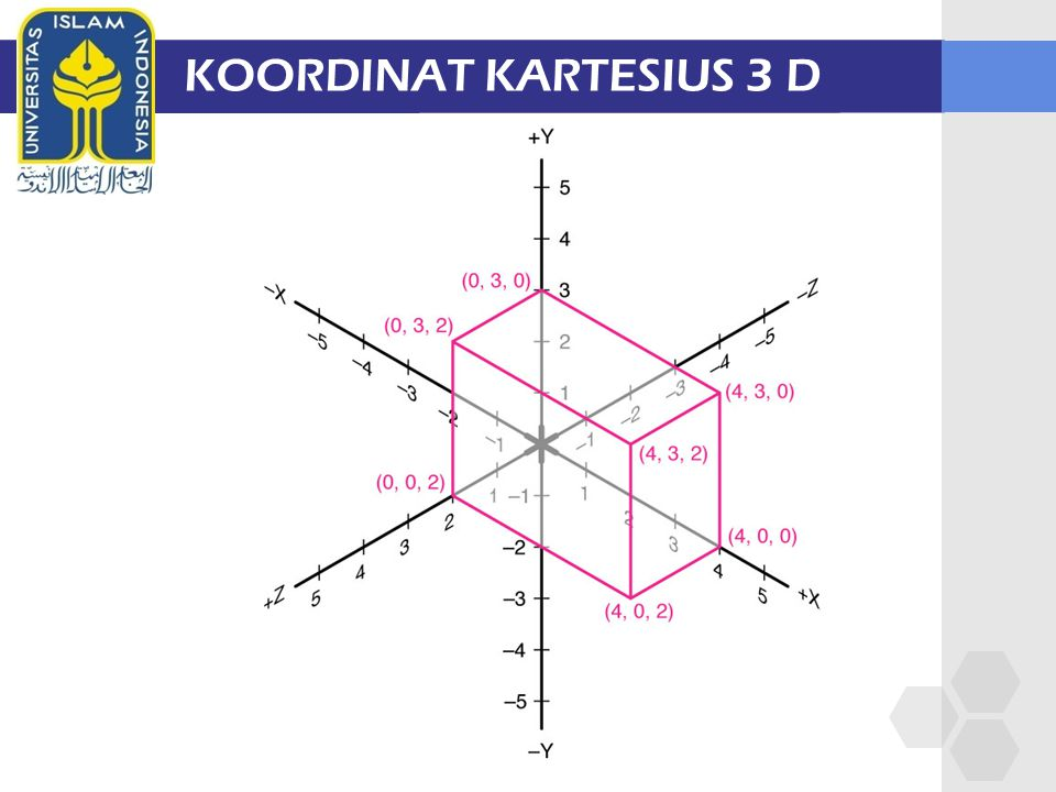KOORDINAT KARTESIUS 3 D