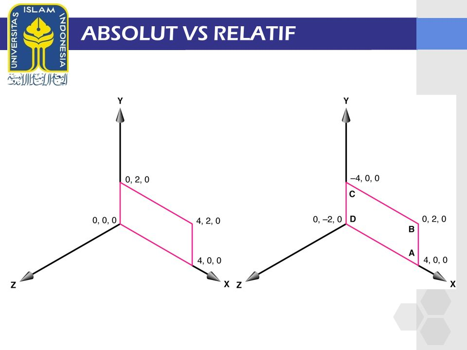 ABSOLUT VS RELATIF