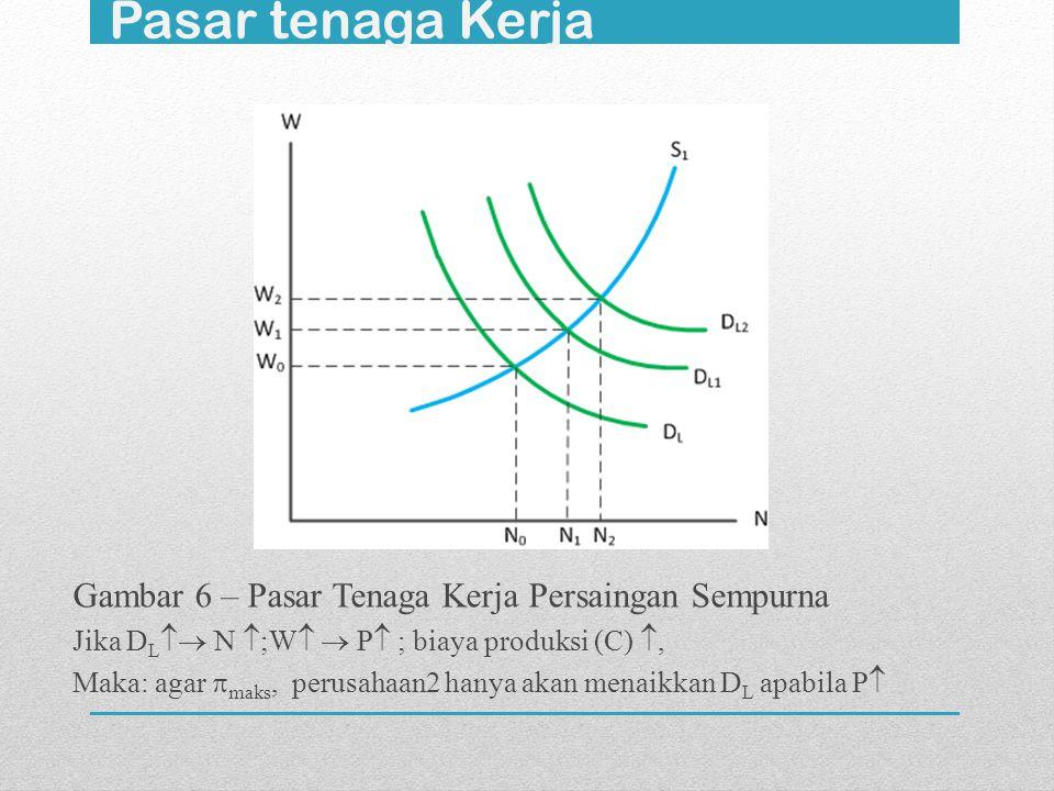 Pasar tenaga Kerja Gambar 6 – Pasar Tenaga Kerja Persaingan Sempurna Jika D L  N  ;W   P  ; biaya produksi (C) , Maka: agar  maks, perusahaan2