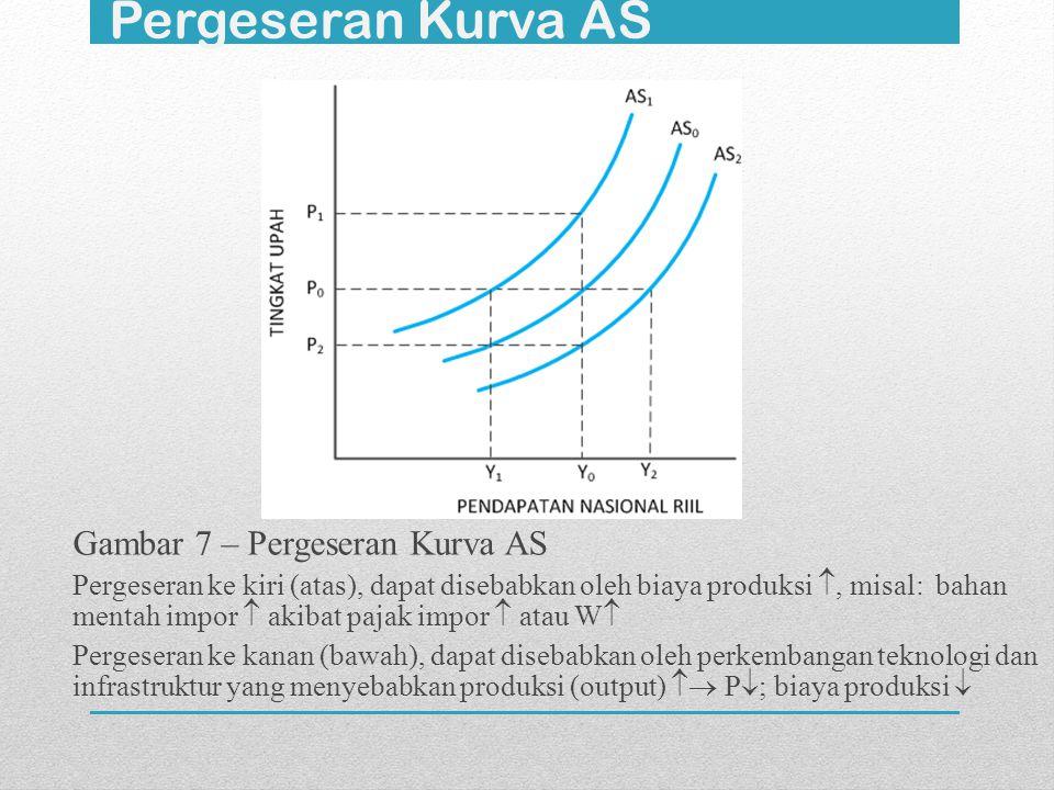 Pergeseran Kurva AS Gambar 7 – Pergeseran Kurva AS Pergeseran ke kiri (atas), dapat disebabkan oleh biaya produksi , misal: bahan mentah impor  akib