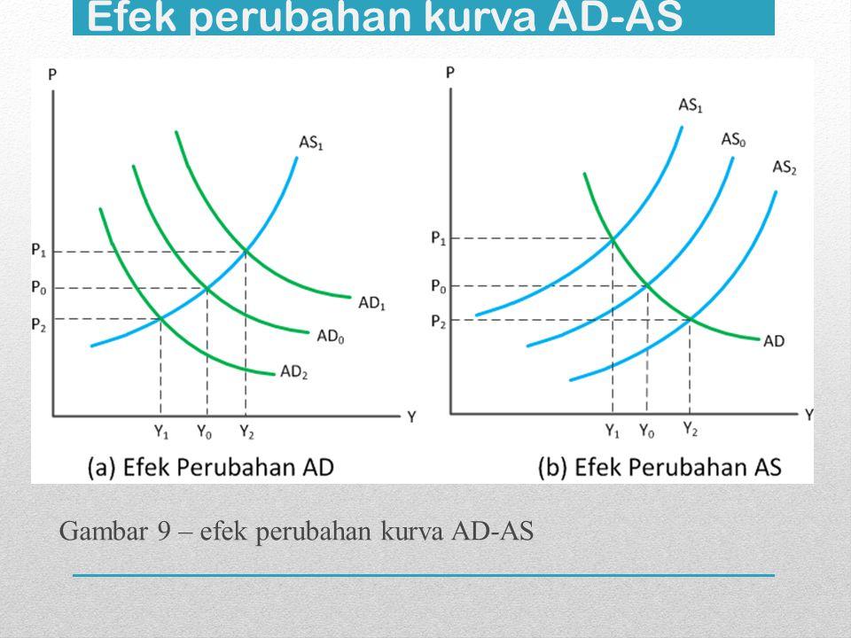 Efek perubahan kurva AD-AS Gambar 9 – efek perubahan kurva AD-AS
