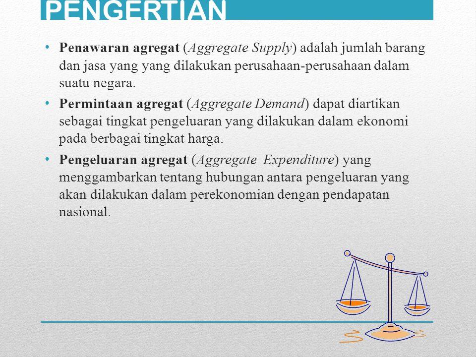 PENGERTIAN Penawaran agregat (Aggregate Supply) adalah jumlah barang dan jasa yang yang dilakukan perusahaan-perusahaan dalam suatu negara. Permintaan