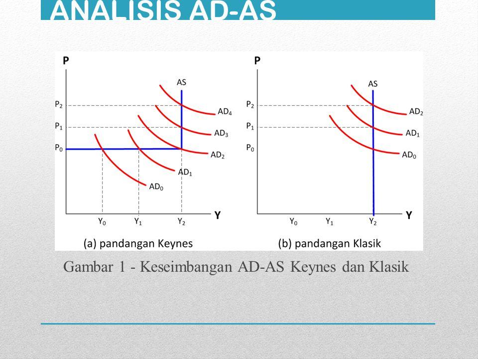 ANALISIS AD-AS Gambar 1 - Keseimbangan AD-AS Keynes dan Klasik